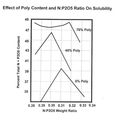 Poly Effect Solubility