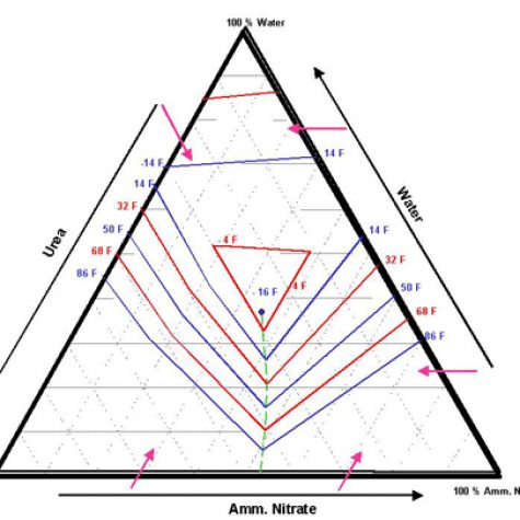 UAN Solubility Triangle