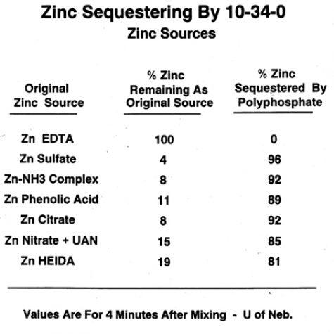 Zinc Sequestering