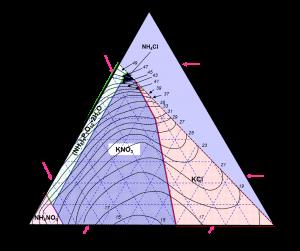 UAN APP Solubility